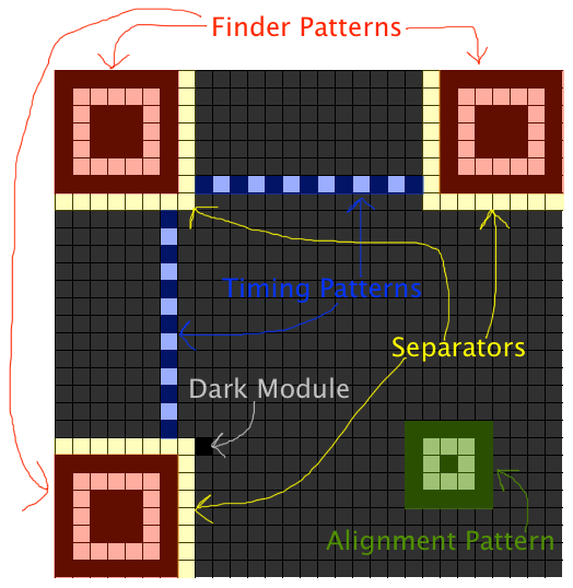 Function Patterns (from thonky.com, CC BY-NC 4.0)